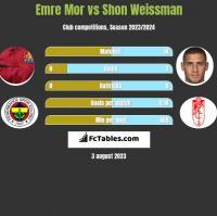 Emre Mor vs Shon Weissman h2h player stats