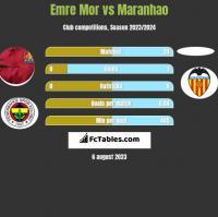 Emre Mor vs Maranhao h2h player stats