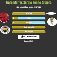 Emre Mor vs Sergio Benito Crujera h2h player stats