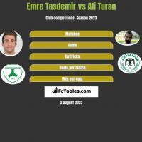 Emre Tasdemir vs Ali Turan h2h player stats