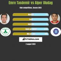 Emre Tasdemir vs Alper Uludag h2h player stats