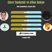 Emre Tasdemir vs Atinc Nukan h2h player stats
