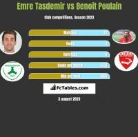 Emre Tasdemir vs Benoit Poulain h2h player stats