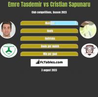 Emre Tasdemir vs Cristian Sapunaru h2h player stats