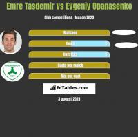 Emre Tasdemir vs Evgeniy Opanasenko h2h player stats
