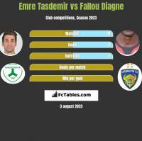 Emre Tasdemir vs Fallou Diagne h2h player stats
