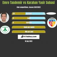 Emre Tasdemir vs Karahan Yasir Subasi h2h player stats