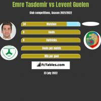Emre Tasdemir vs Levent Guelen h2h player stats