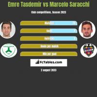 Emre Tasdemir vs Marcelo Saracchi h2h player stats