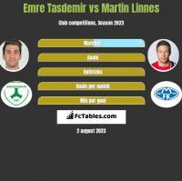Emre Tasdemir vs Martin Linnes h2h player stats