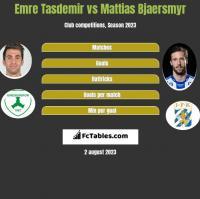Emre Tasdemir vs Mattias Bjaersmyr h2h player stats