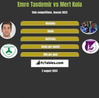 Emre Tasdemir vs Mert Kula h2h player stats