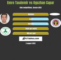 Emre Tasdemir vs Oguzhan Capar h2h player stats