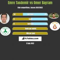 Emre Tasdemir vs Omer Bayram h2h player stats