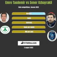 Emre Tasdemir vs Sener Ozbayrakli h2h player stats