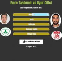 Emre Tasdemir vs Ugur Ciftci h2h player stats