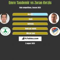 Emre Tasdemir vs Zoran Kvrzic h2h player stats