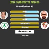 Emre Tasdemir vs Marcao h2h player stats