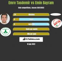Emre Tasdemir vs Emin Bayram h2h player stats