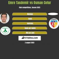 Emre Tasdemir vs Osman Cotur h2h player stats