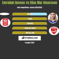 Emrullah Guvenc vs Elias Mar Omarsson h2h player stats