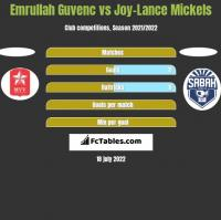 Emrullah Guvenc vs Joy-Lance Mickels h2h player stats