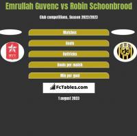 Emrullah Guvenc vs Robin Schoonbrood h2h player stats