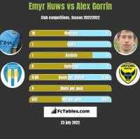 Emyr Huws vs Alex Gorrin h2h player stats