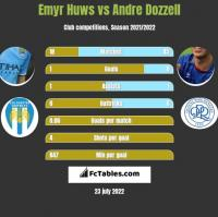 Emyr Huws vs Andre Dozzell h2h player stats