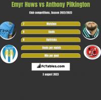 Emyr Huws vs Anthony Pilkington h2h player stats