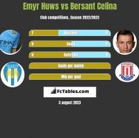 Emyr Huws vs Bersant Celina h2h player stats