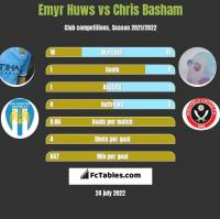 Emyr Huws vs Chris Basham h2h player stats