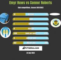 Emyr Huws vs Connor Roberts h2h player stats