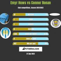 Emyr Huws vs Connor Ronan h2h player stats