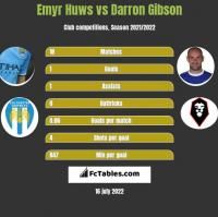Emyr Huws vs Darron Gibson h2h player stats
