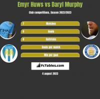 Emyr Huws vs Daryl Murphy h2h player stats
