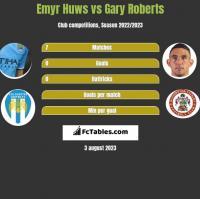 Emyr Huws vs Gary Roberts h2h player stats