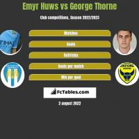 Emyr Huws vs George Thorne h2h player stats