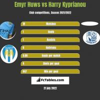 Emyr Huws vs Harry Kyprianou h2h player stats