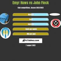 Emyr Huws vs John Fleck h2h player stats