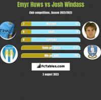 Emyr Huws vs Josh Windass h2h player stats