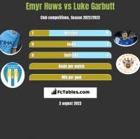 Emyr Huws vs Luke Garbutt h2h player stats