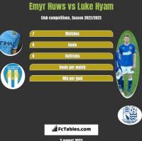 Emyr Huws vs Luke Hyam h2h player stats