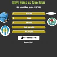 Emyr Huws vs Tayo Edun h2h player stats