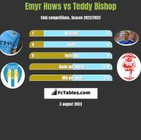 Emyr Huws vs Teddy Bishop h2h player stats