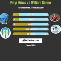 Emyr Huws vs William Keane h2h player stats