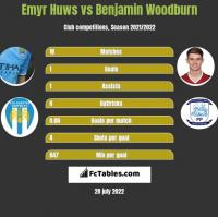 Emyr Huws vs Benjamin Woodburn h2h player stats