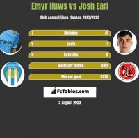 Emyr Huws vs Josh Earl h2h player stats