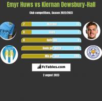 Emyr Huws vs Kiernan Dewsbury-Hall h2h player stats