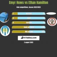 Emyr Huws vs Ethan Hamilton h2h player stats